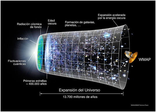 EXPANSION DEL UNIVERSO
